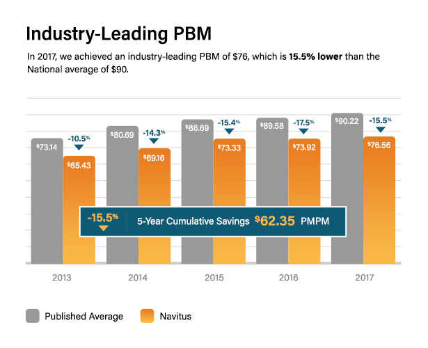 CHART: Industry-Leading PBM. In 2017 we achieved a PMPM of $76 which is 15.5%25 lower than the National average of $90.