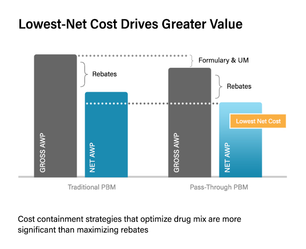 CHART: Lowest-Net Cost Drives Greater Value. Cost containment strategies that optimize drug mix are more significant than maximizing rebates.